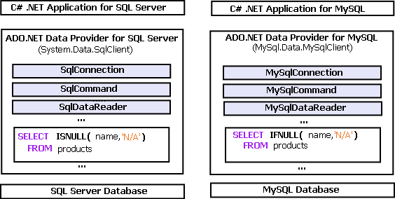 Migrating C Ado Net Applications From Sql Server To Mysql Sqlines Tools