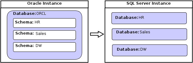 hr database design